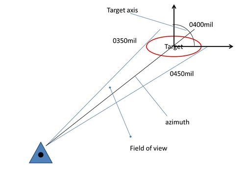 how to call whenput with request and response in protractor