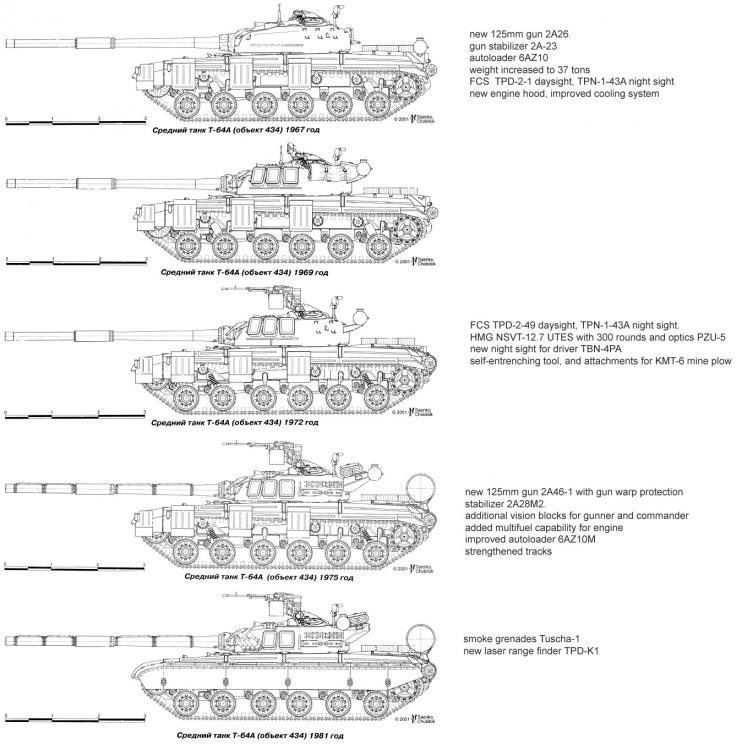 T-64Avariants.jpg