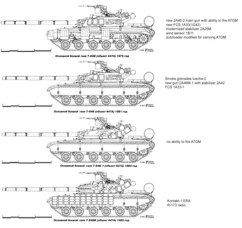 T-64Bvariants.jpg